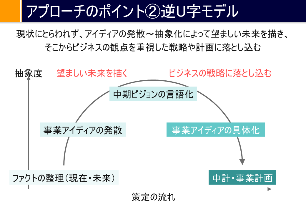アプローチのポイント②逆U字モデル