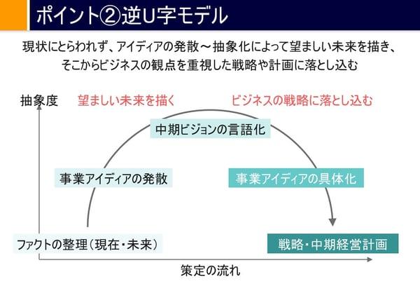 4_逆U字モデル