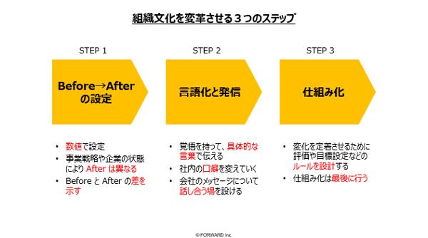 組織文化を変革させる3つのステップ