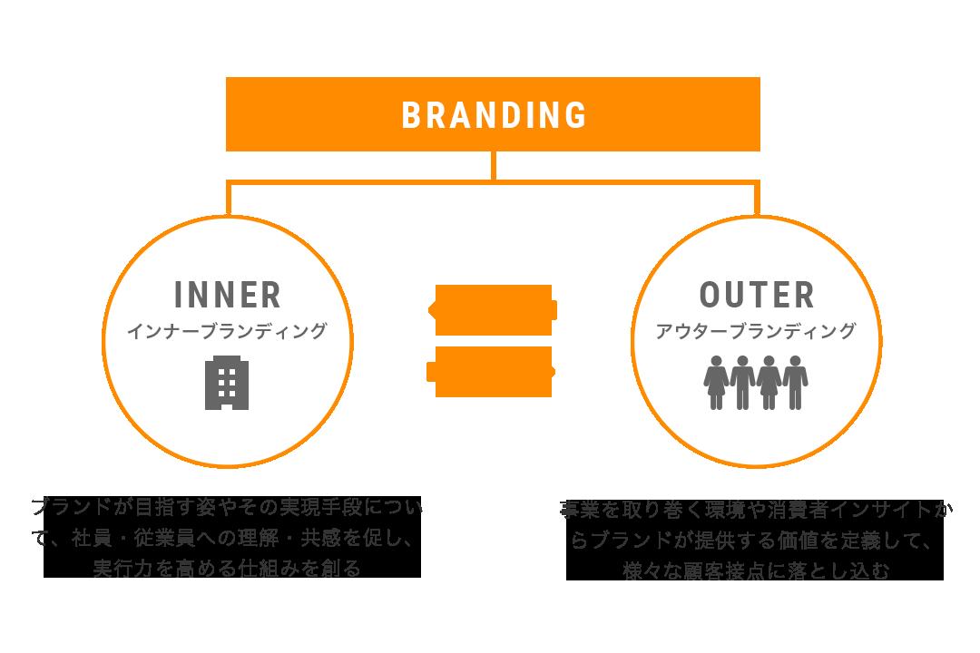 brand-header